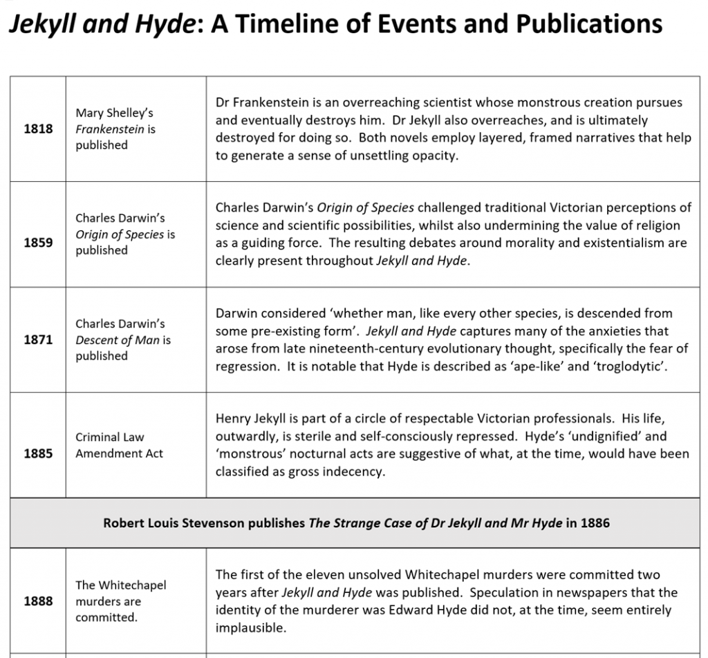 jekyll and hyde timeline
